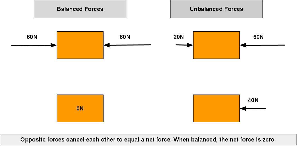 Mrs Dubick Balanced And Unbalanced Forces