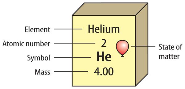element key - Periodic Table Key