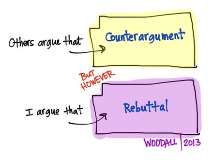 support your thesis compelling arguments counterarguments
